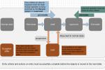 Documentum lifecycle basics